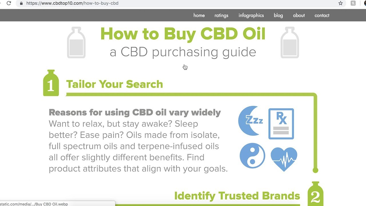 How to Buy CBD Oil - A CBDtop10 Buying Guide 1